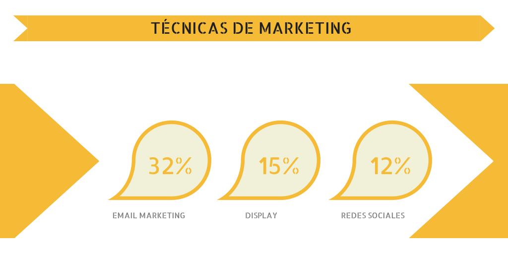 Técnicas de marketing para ecommerce