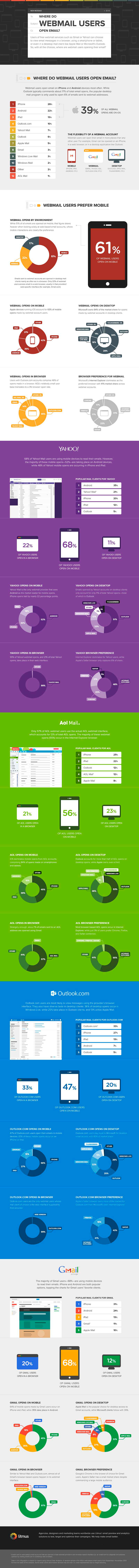 email marketing herramienta fundamental movil