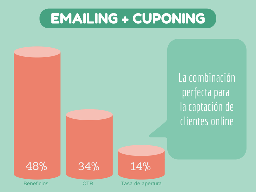 cupones email marketing