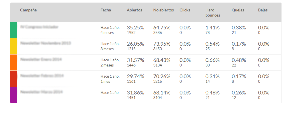 comparador de campañas de email marketing