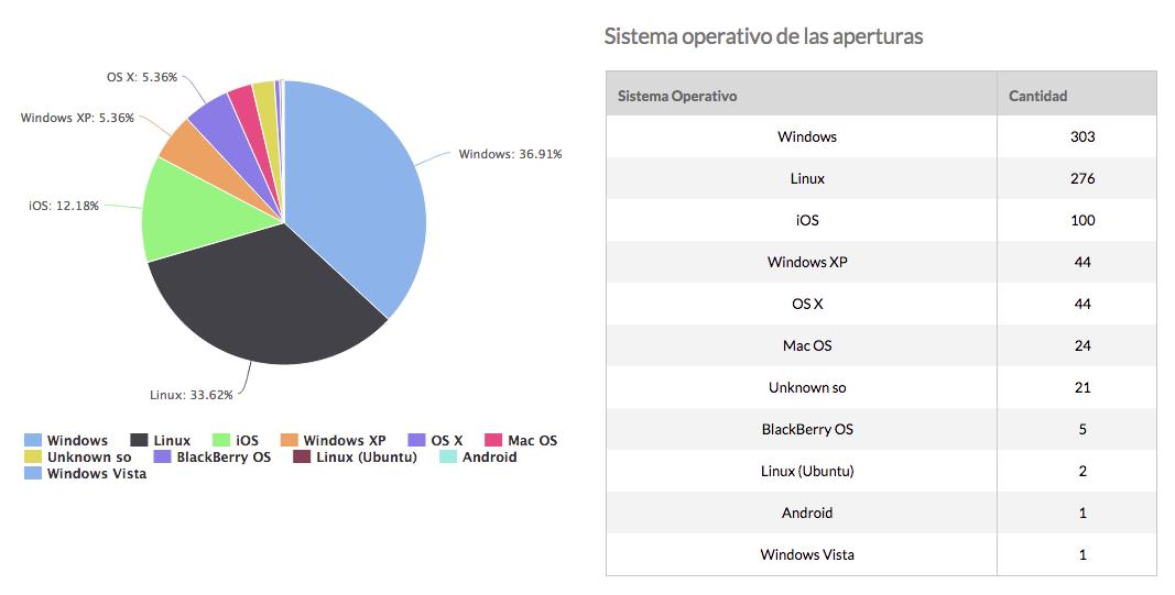 8 Sistema operativo de las aperturas