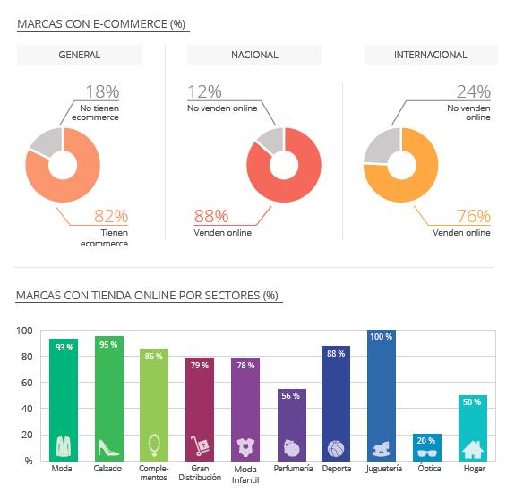 Fuente: IAB / Retail digital español (marcas con ecommerce)