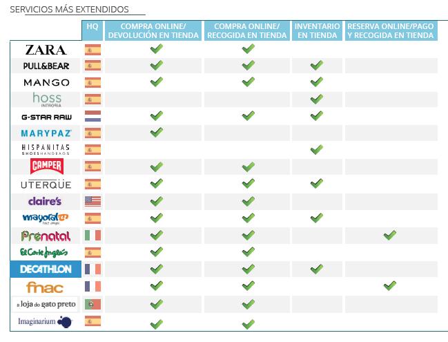 Fuente: IAB / Retail digital español (servicios más extendidos)