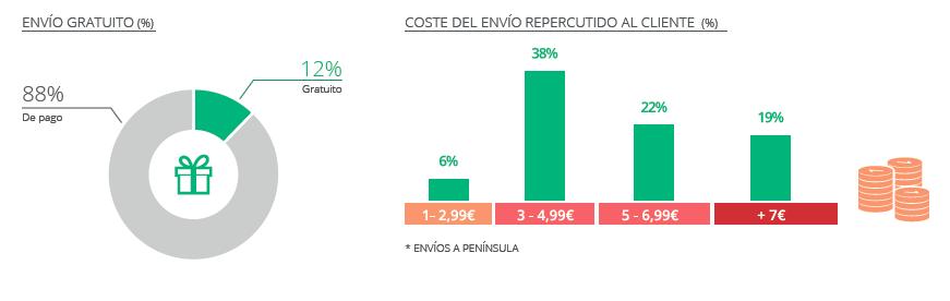 Fuente: IAB / Retail digital español (costes de envíos)