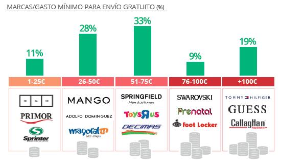 Fuente: IAB / Retail digital español (marcas/gasto mínimo para envío gratuito)