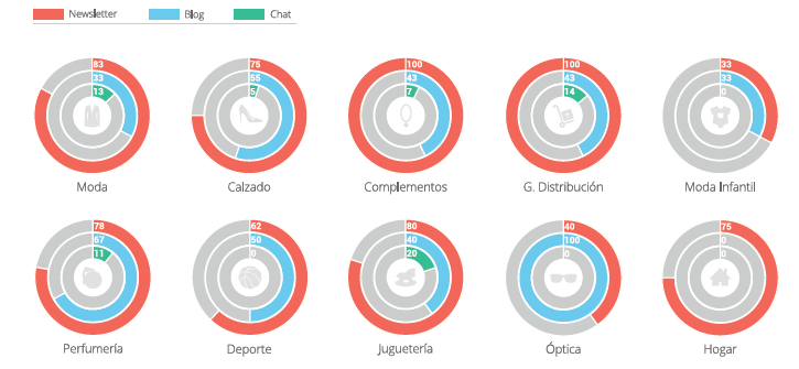Marcas por canal y sector (%)