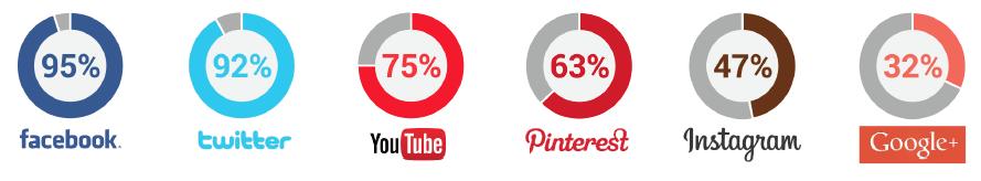 Presencia en redes sociales (%)