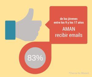 83% de los más jóvenes ama recibir emails