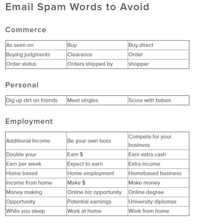 Algunas de las palabras prohibidas en el email marketing que publica Business.com