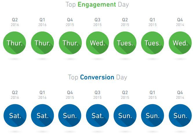 engagement y conversión