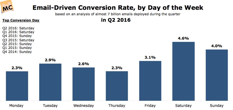 tasa conversión email