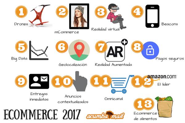 Tendencias ecommerce para 2017