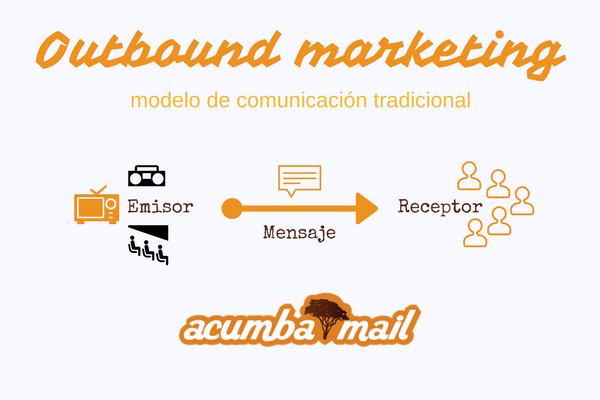 Outbound marketing