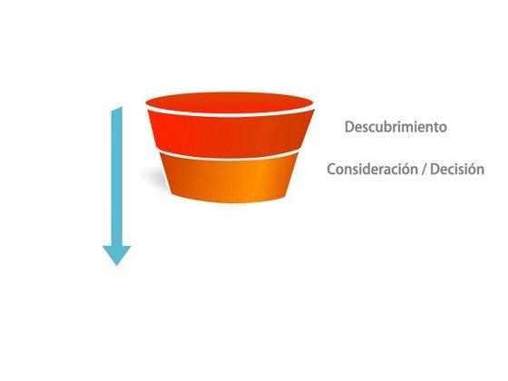 La consideración y la decisión en el funnel de conversión
