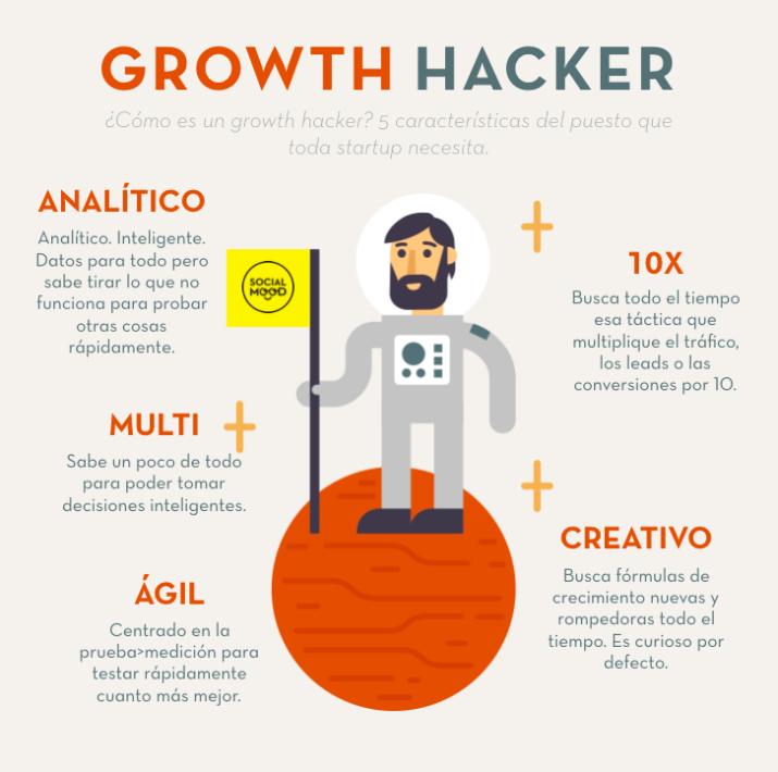 El perfil del Growth Hacker