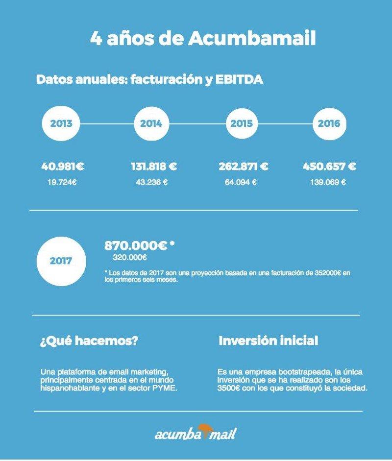 Infografía: 4 años de Acumbamail