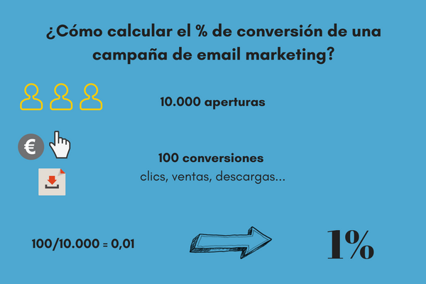 retorno de inversión en email marketing