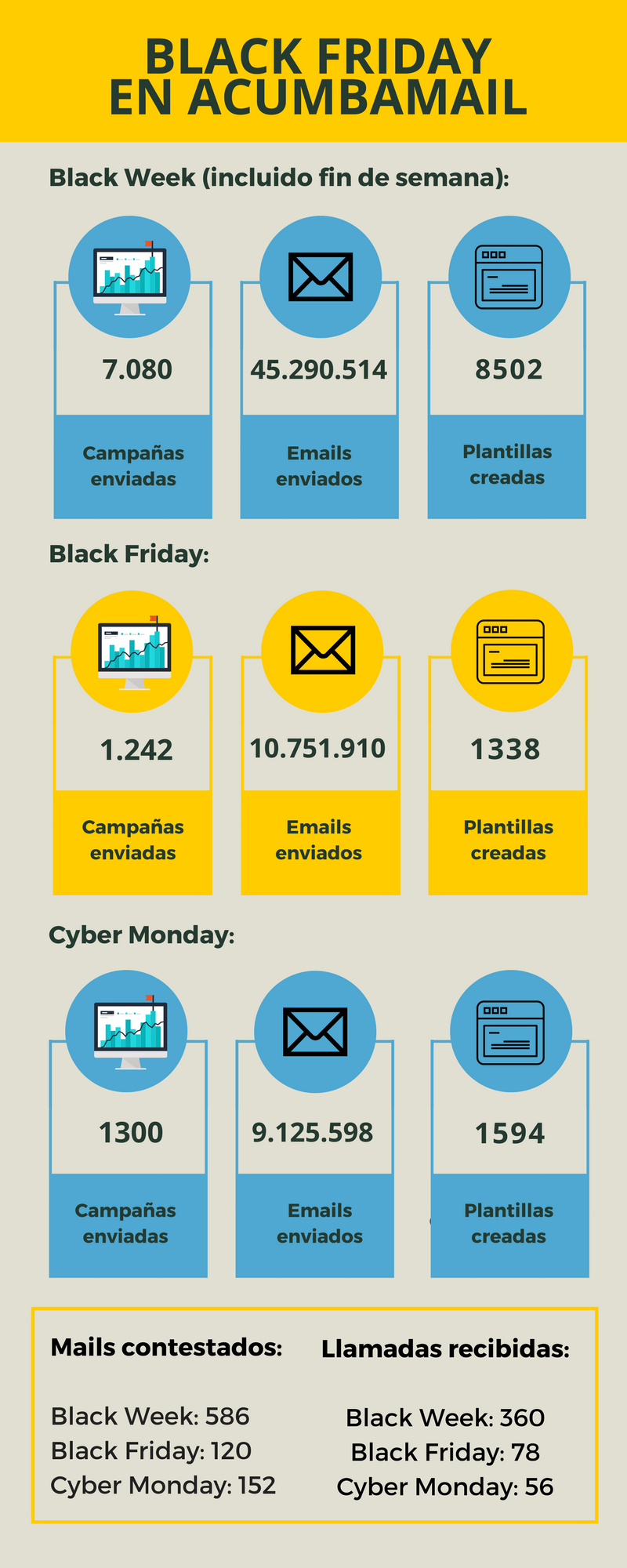 Infografía Black Friday en Acumbamail
