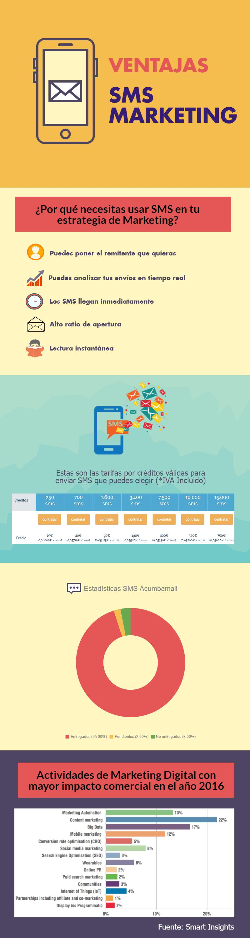 Infografía SMS marketing