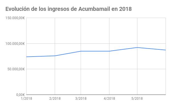 Evolución de los ingresos de Acumbamail en 2018