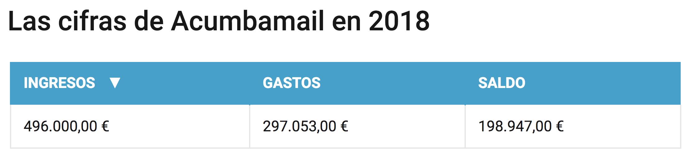 ingresos y gastos acumbamail