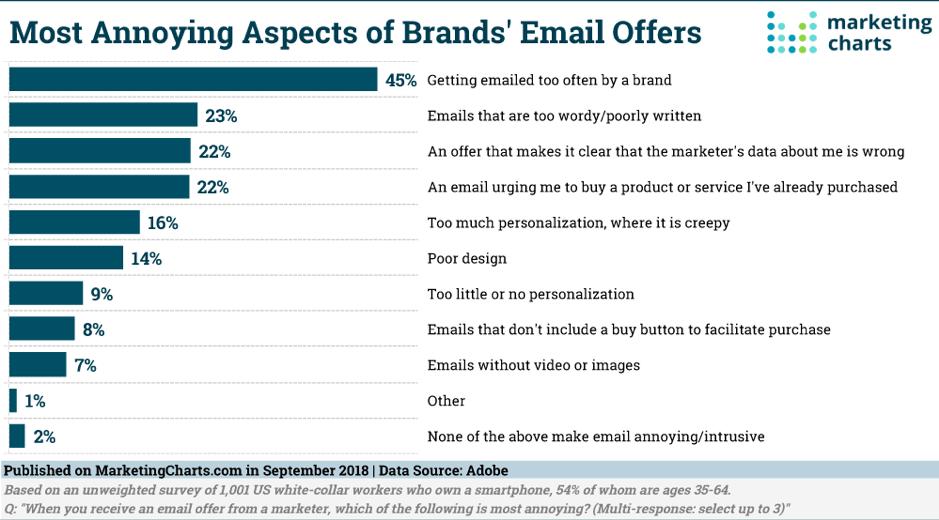 Los que más odian los consumidores del email marketing