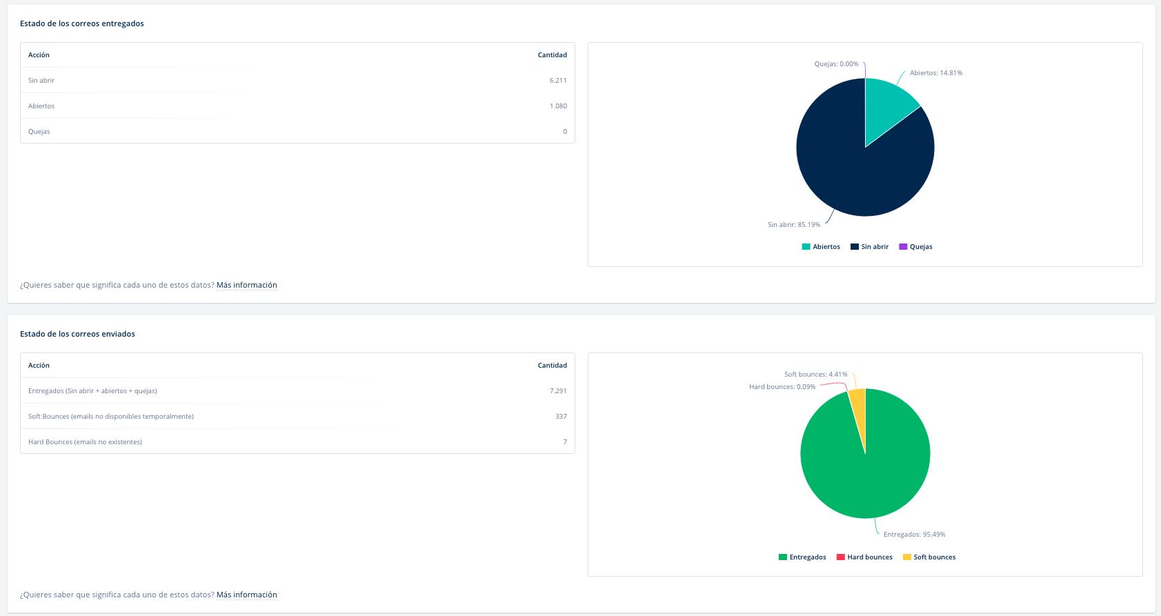 informes email tasa de conversion