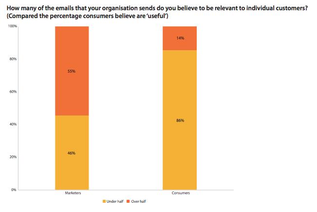 Edad de oro del email marketing