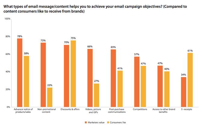 email marketing en 2019
