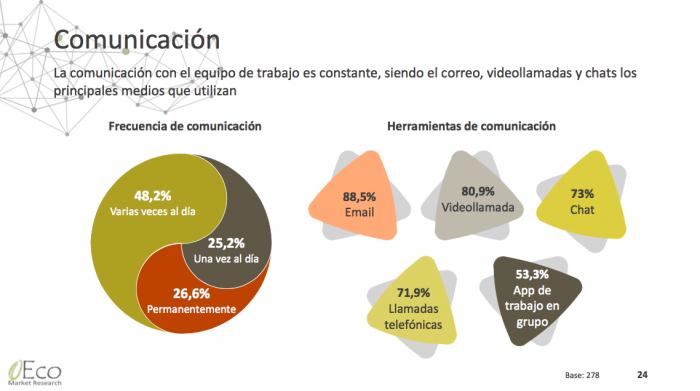 Estudio teletrabajo - ECO Market Research