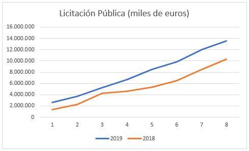 Grafico licitacion publica