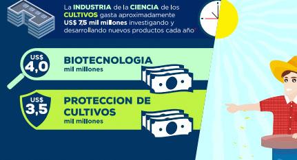 Infografia biotecnología